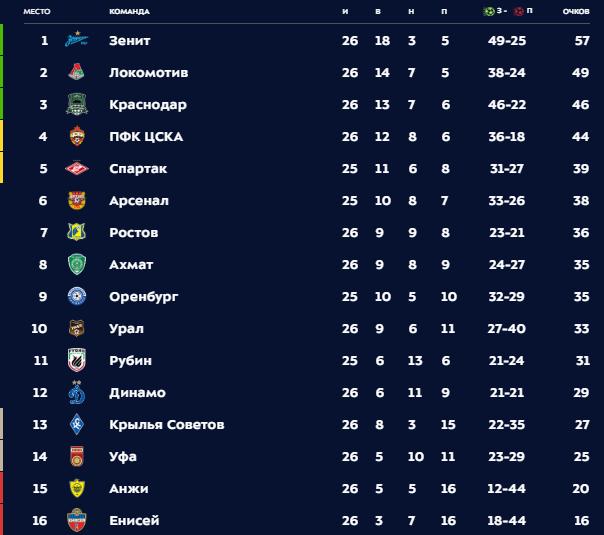 «Оренбург» — «Арсенал»: Текстовая трансляция матча