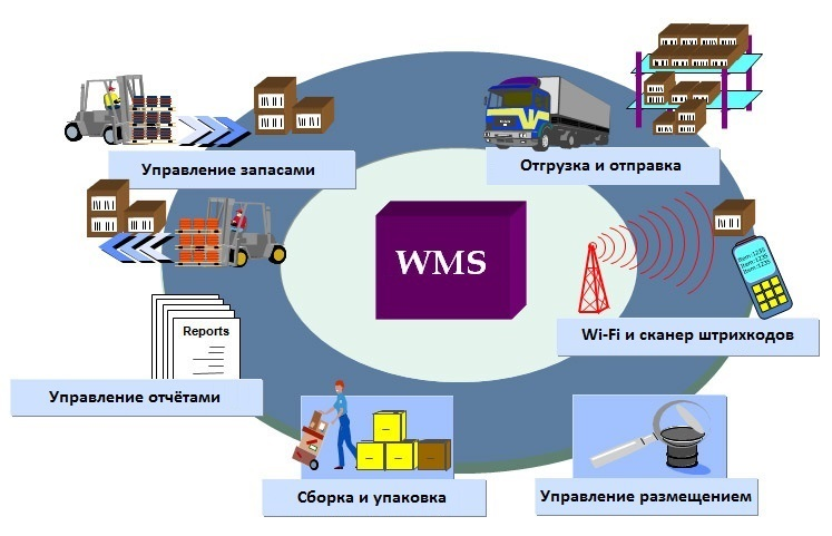 Система складского учета WMS от IntelPol
